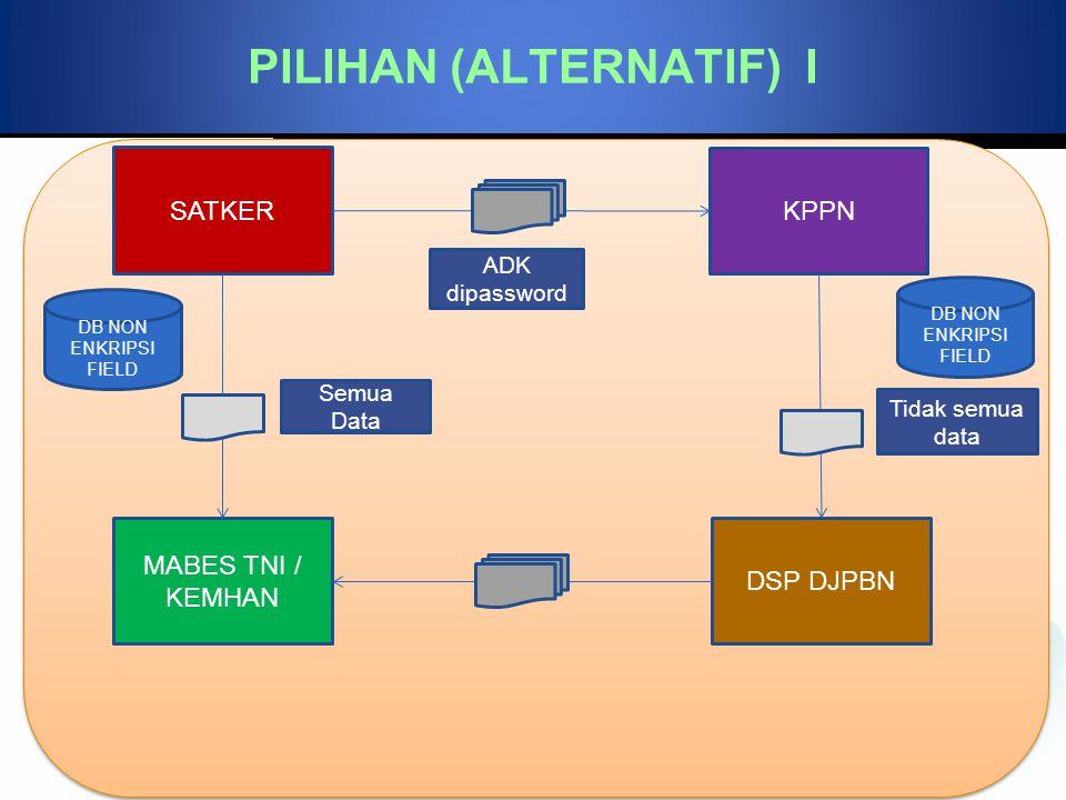 PILIHAN (ALTERNATIF) I
