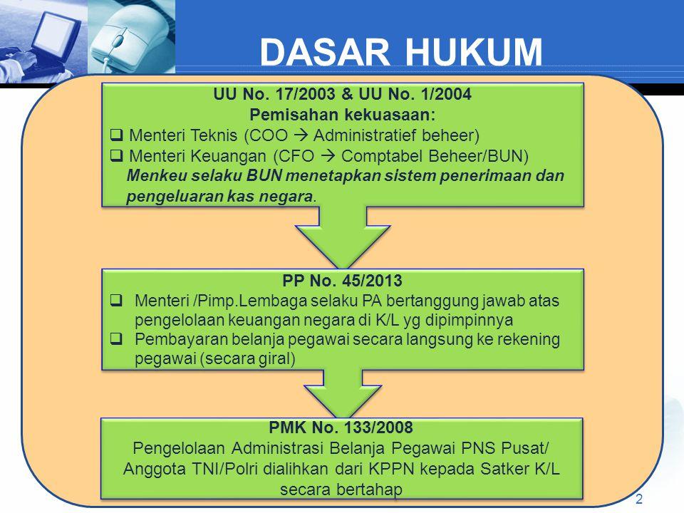 DASAR HUKUM UU No. 17/2003 & UU No. 1/2004 Pemisahan kekuasaan: