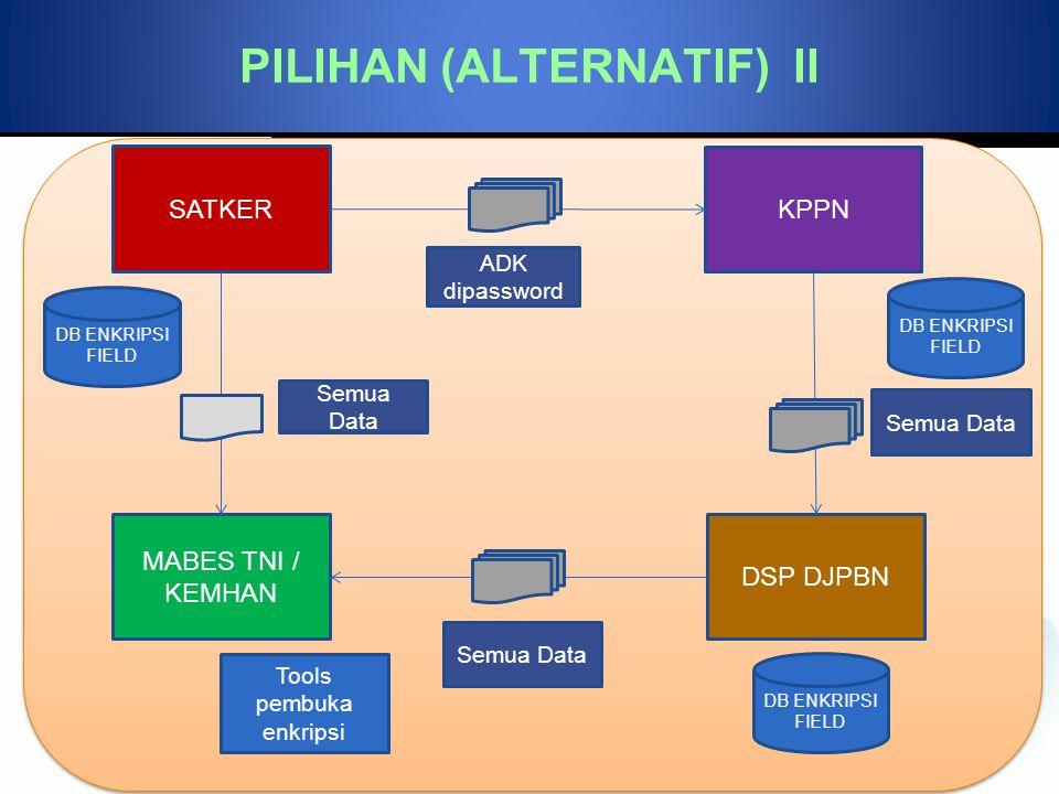 PILIHAN (ALTERNATIF) II