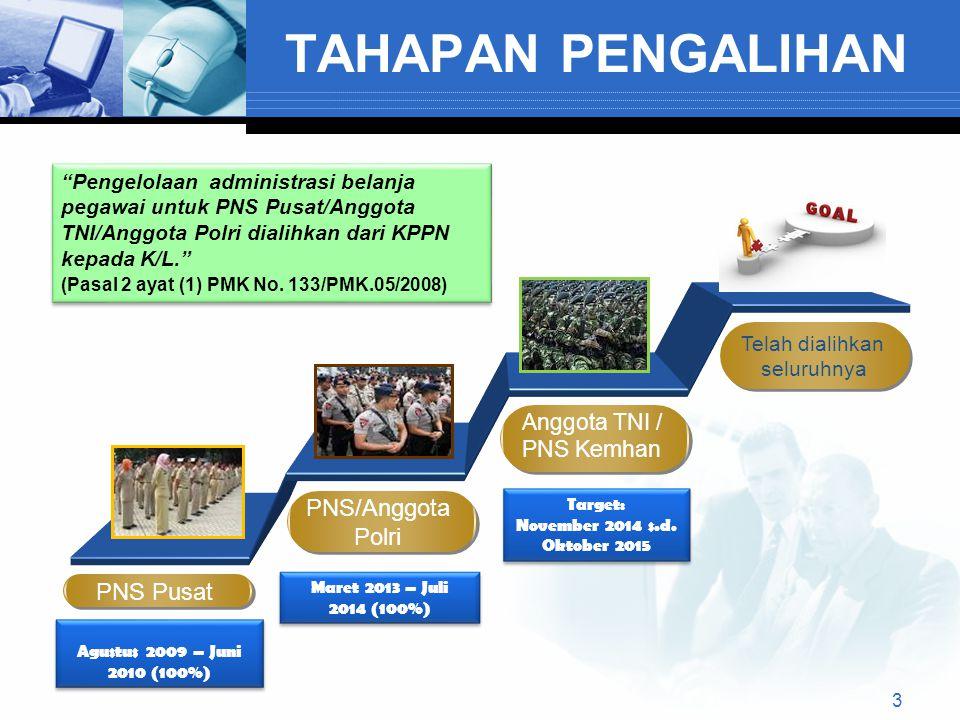 Anggota TNI / PNS Kemhan