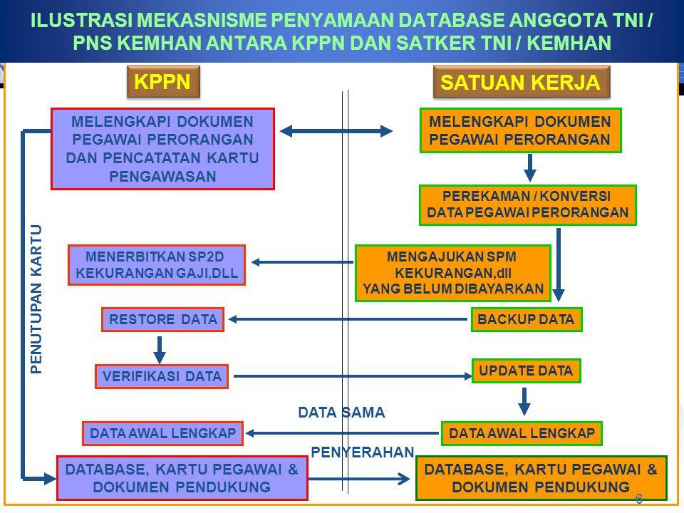 ILUSTRASI MEKASNISME PENYAMAAN DATABASE ANGGOTA TNI / PNS KEMHAN ANTARA KPPN DAN SATKER TNI / KEMHAN