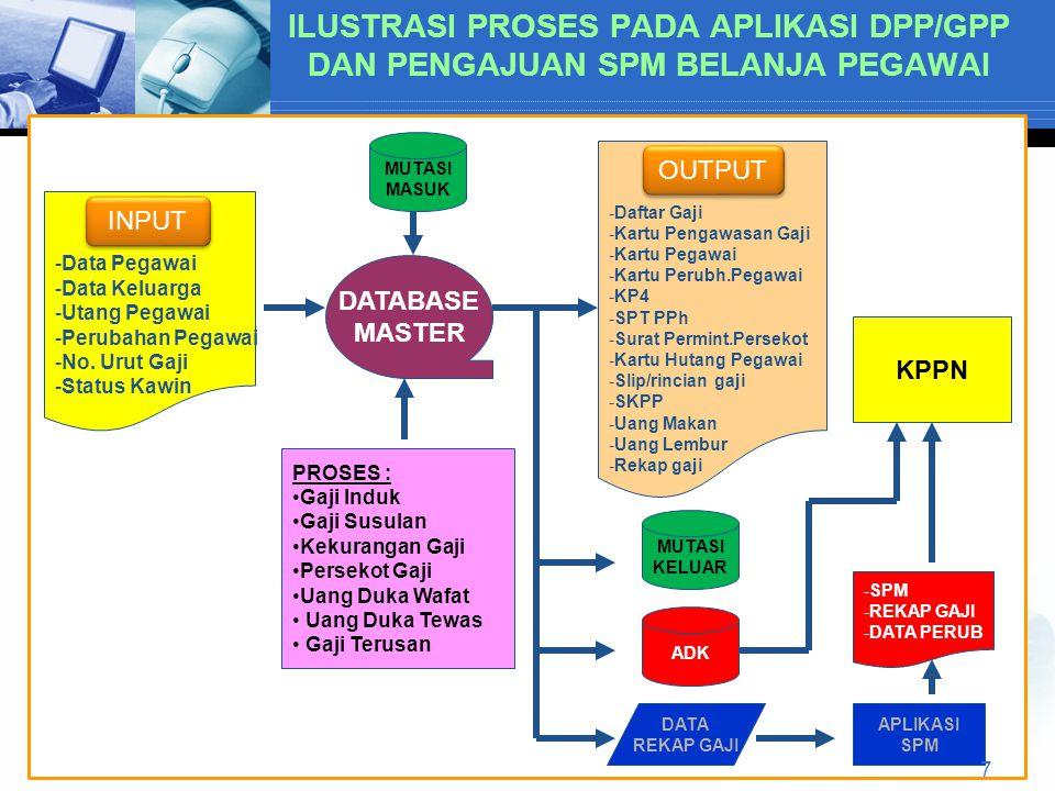 ILUSTRASI PROSES PADA APLIKASI DPP/GPP DAN PENGAJUAN SPM BELANJA PEGAWAI
