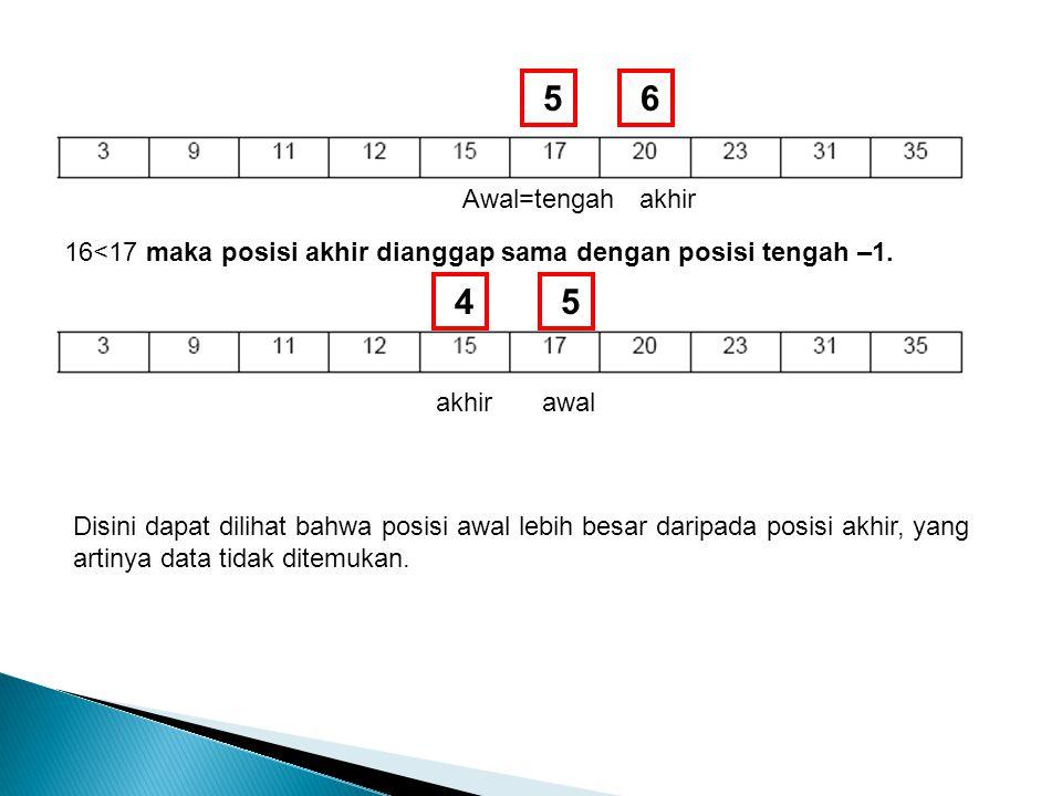 5 6. Awal=tengah. akhir. 16<17 maka posisi akhir dianggap sama dengan posisi tengah –1. 4. 5. akhir.