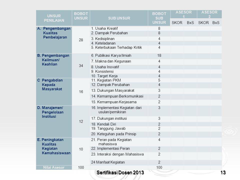 Sertifikasi Dosen 2013 UNSUR PENILAIAN BOBOT UNSUR SUB UNSUR