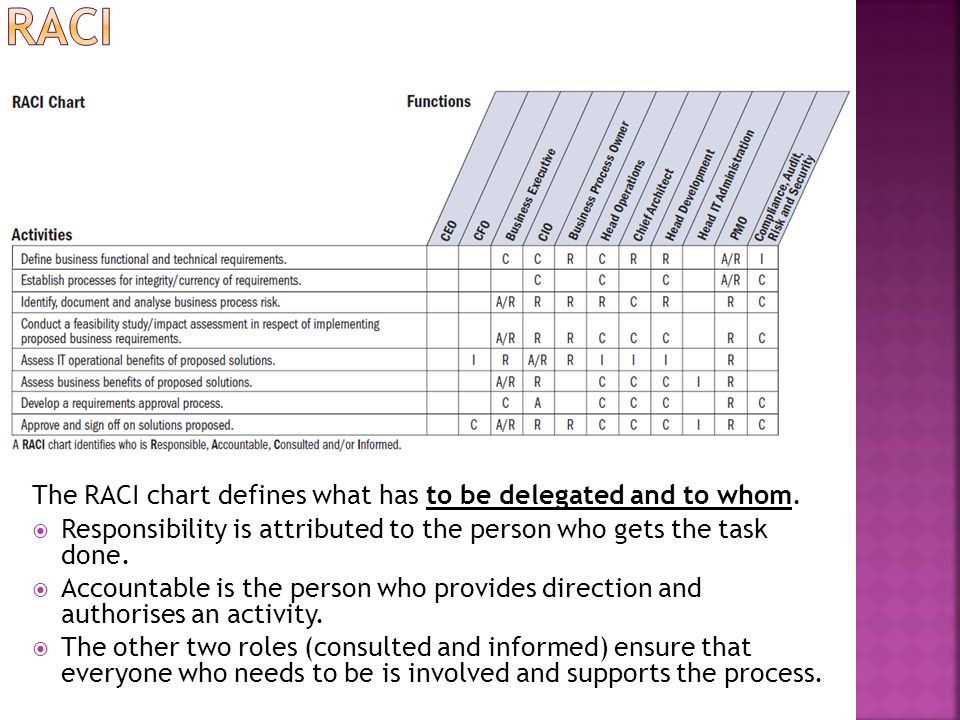 RACI The RACI chart defines what has to be delegated and to whom.