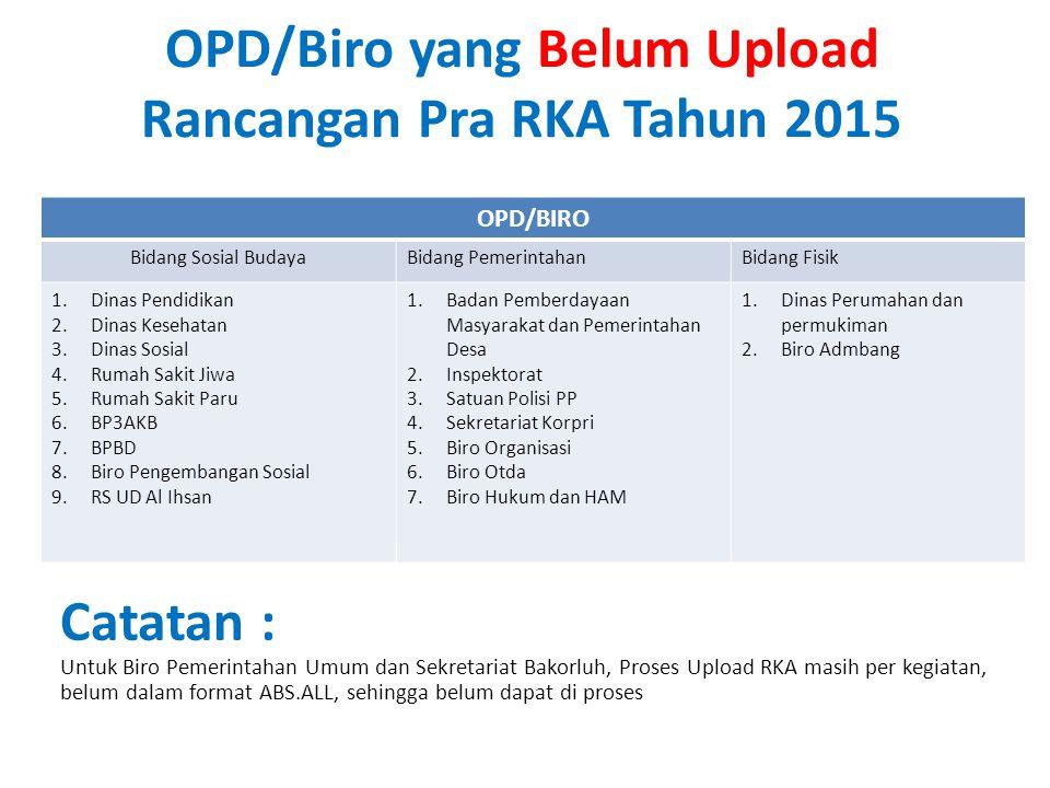 OPD/Biro yang Belum Upload Rancangan Pra RKA Tahun 2015