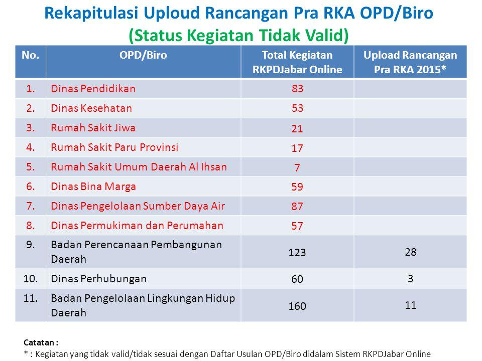 Total Kegiatan RKPDJabar Online Upload Rancangan Pra RKA 2015*