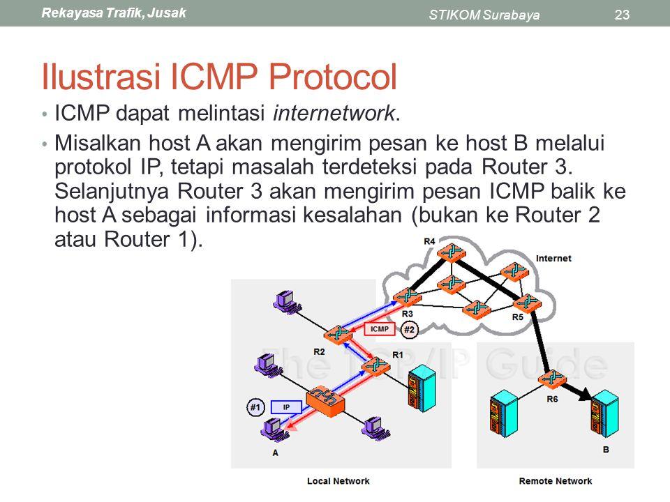 Ilustrasi ICMP Protocol