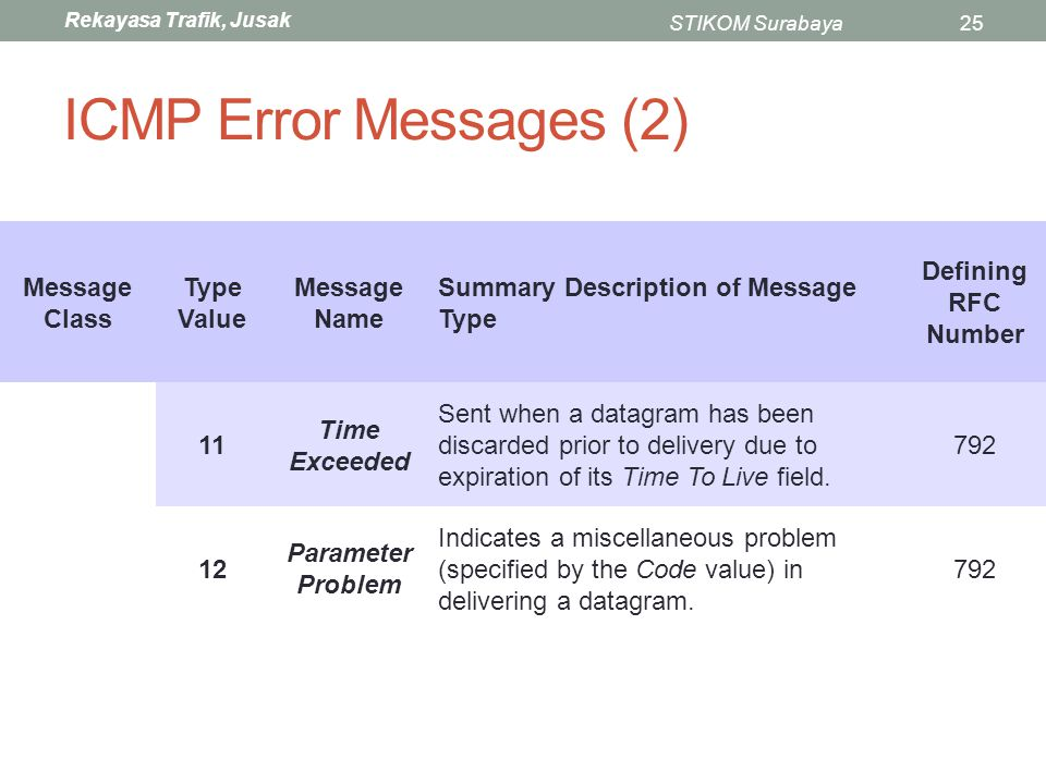 ICMP Error Messages (2) Message Class Type Value Message Name