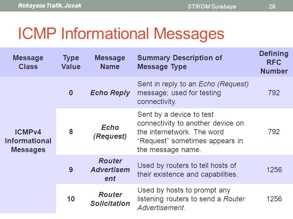 ICMP Informational Messages
