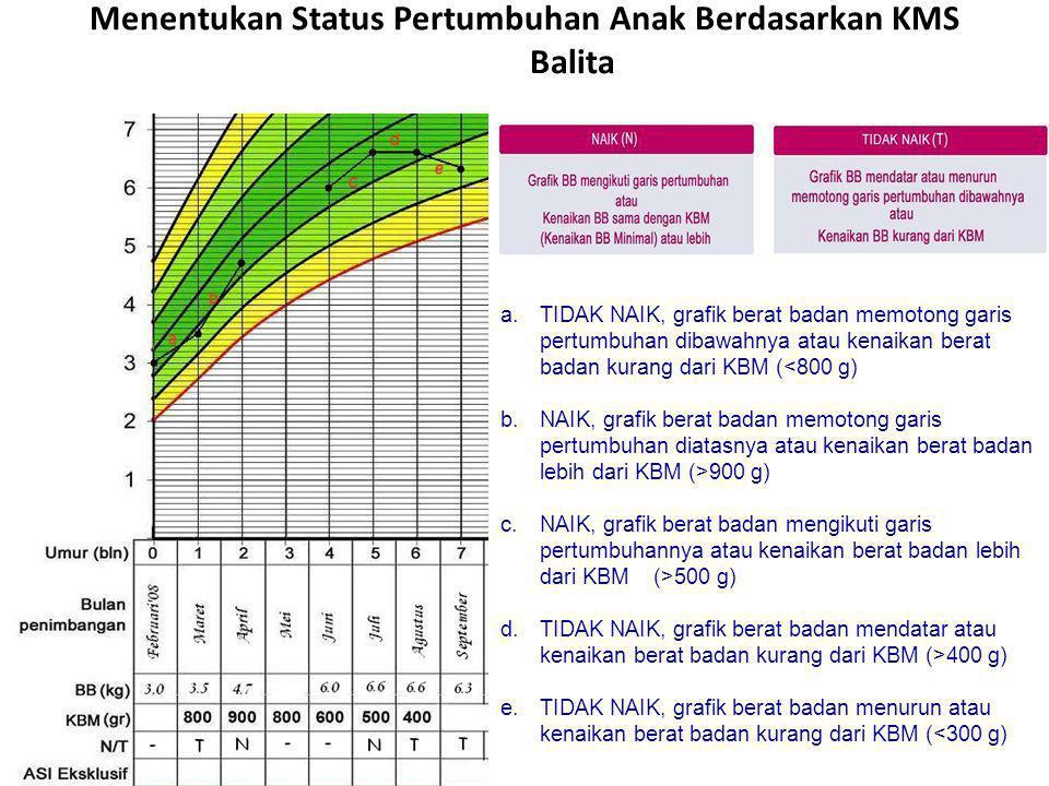 Menentukan Status Pertumbuhan Anak Berdasarkan KMS Balita