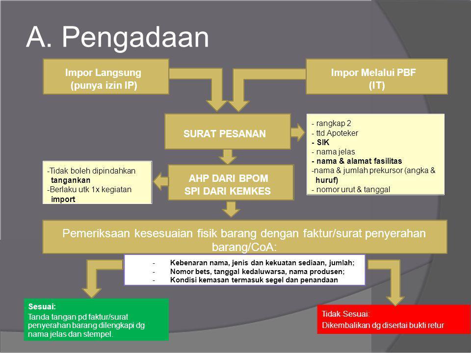 A. Pengadaan Impor Langsung. Impor Melalui PBF. (punya izin IP) (IT) - rangkap 2. SURAT PESANAN.