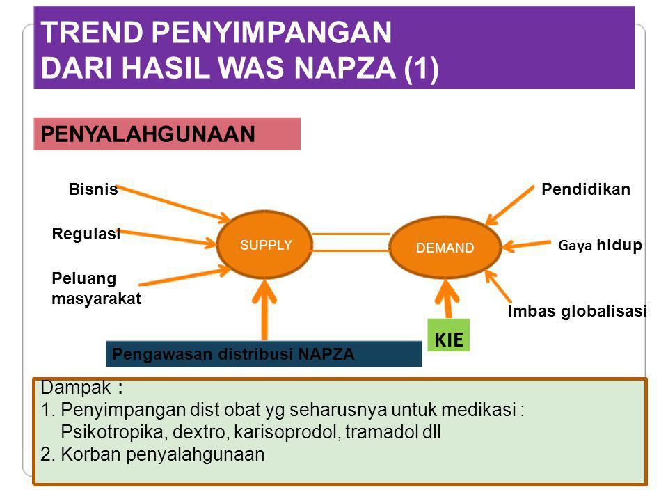 TREND PENYIMPANGAN DARI HASIL WAS NAPZA (1) PENYALAHGUNAAN KIE