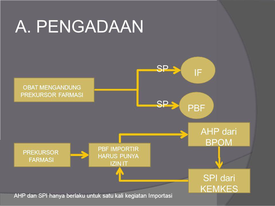 A. PENGADAAN SP IF SP PBF AHP dari BPOM SPI dari KEMKES