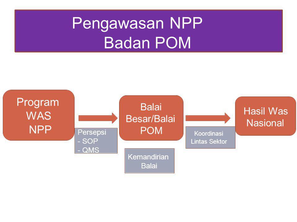 Pengawasan NPP Badan POM Program WAS NPP Balai Hasil Was Besar/Balai