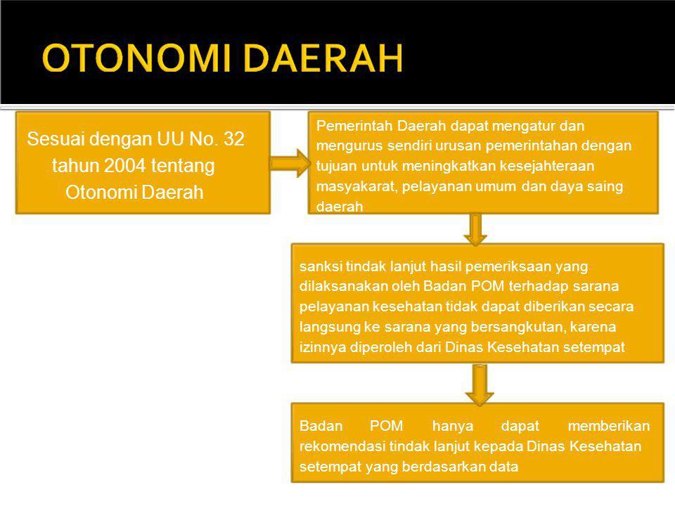 Sesuai dengan UU No. 32 tahun 2004 tentang Otonomi Daerah