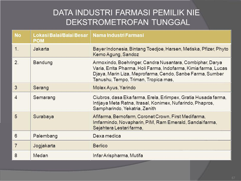 DATA INDUSTRI FARMASI PEMILIK NIE DEKSTROMETROFAN TUNGGAL