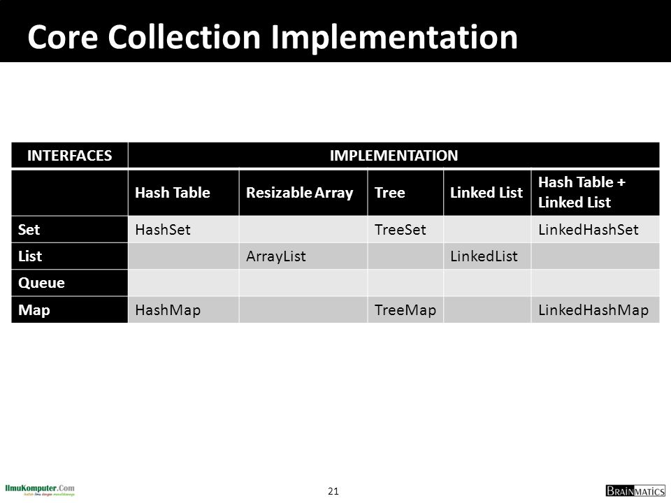 Core Collection Implementation
