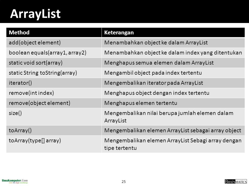 ArrayList Method Keterangan add(object element)