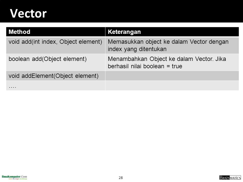 Vector Method Keterangan void add(int index, Object element)