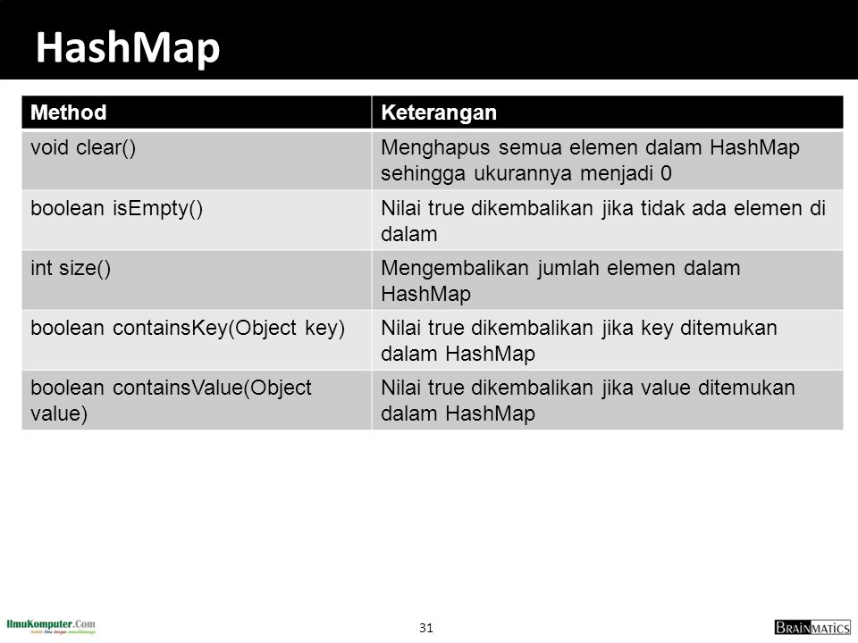HashMap Method Keterangan void clear()