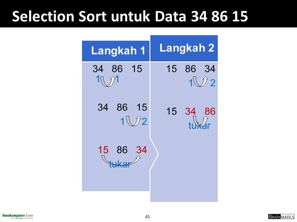 Selection Sort untuk Data 34 86 15