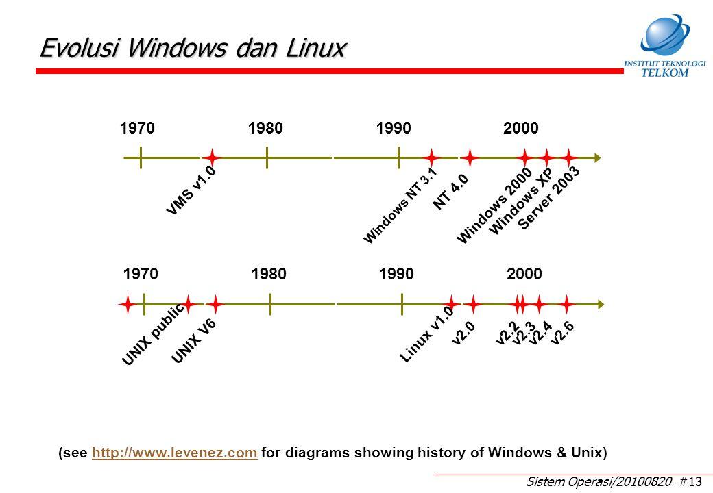 Serial Processing ≠ OS Programmer berinteraksi langsung dengan H/W komputer. Tanpa sistem operasi.
