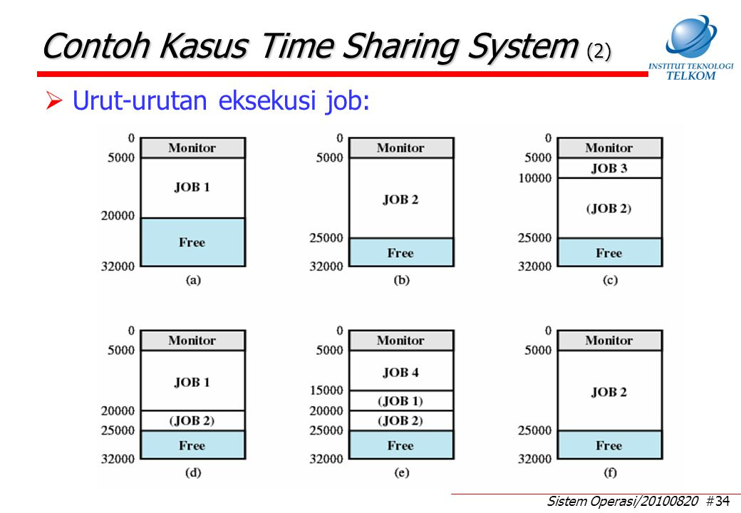 Contoh Kasus Time Sharing System (3)