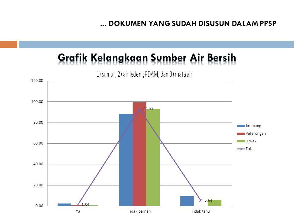 Grafik Kelangkaan Sumber Air Bersih