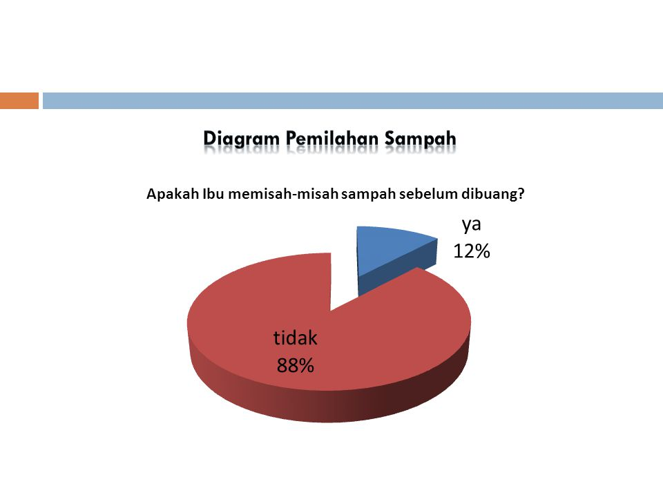 Diagram Pemilahan Sampah