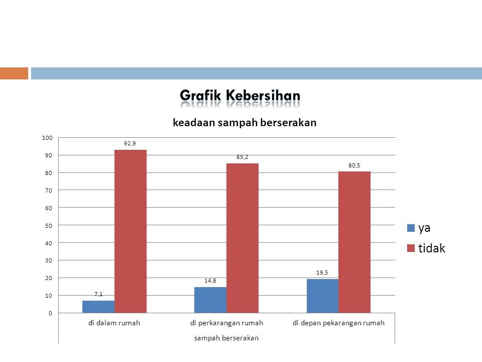 Grafik Kebersihan