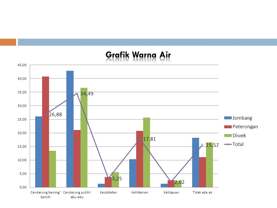 Grafik Warna Air