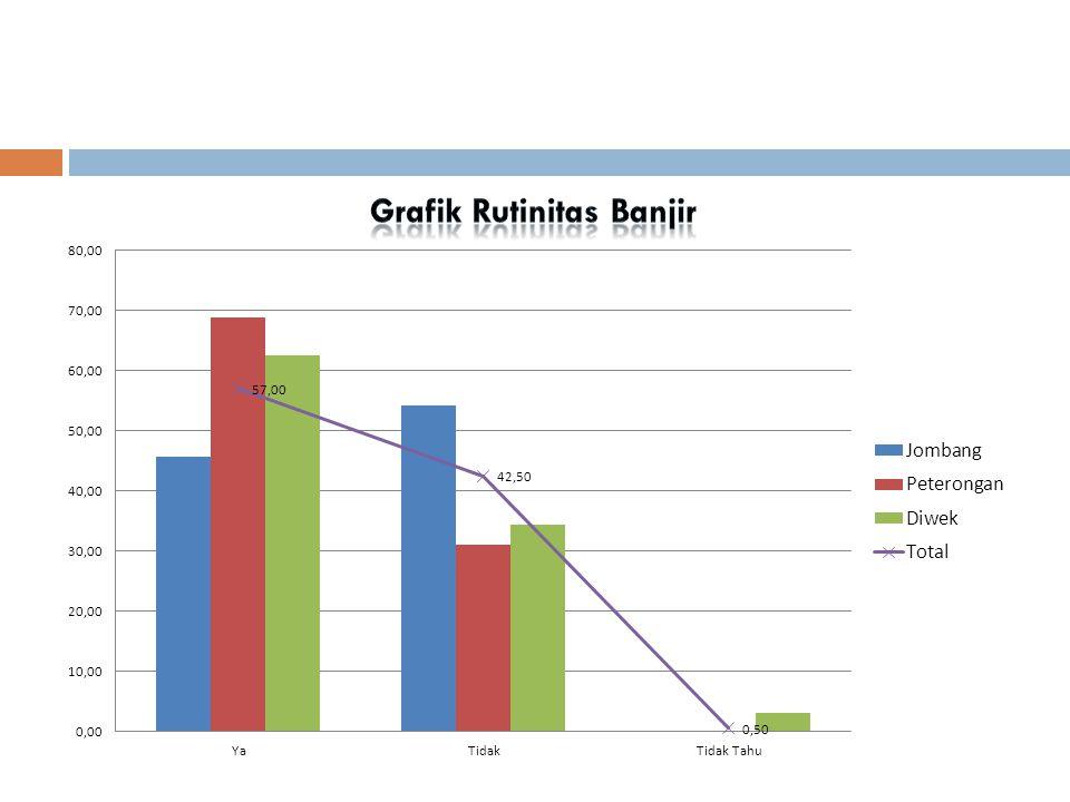 Grafik Rutinitas Banjir