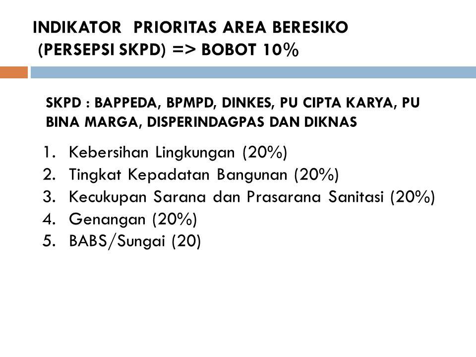 INDIKATOR PRIORITAS AREA BERESIKO (PERSEPSI SKPD) => BOBOT 10%