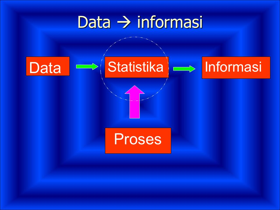 Data  informasi Data Statistika Informasi Proses