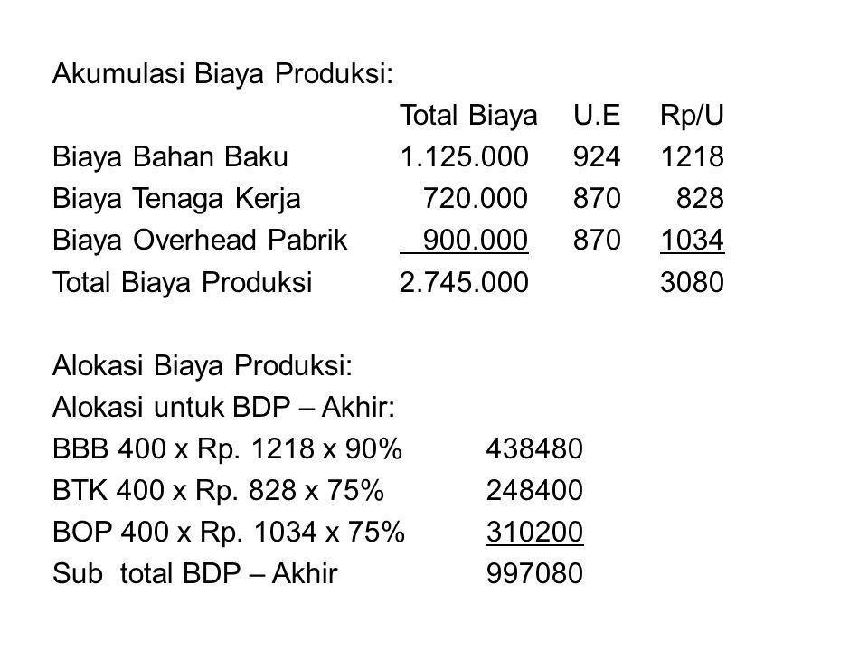 Akumulasi Biaya Produksi: Total Biaya U.E Rp/U Biaya Bahan Baku 1.125.000 924 1218 Biaya Tenaga Kerja 720.000 870 828 Biaya Overhead Pabrik 900.000 870 1034 Total Biaya Produksi 2.745.000 3080 Alokasi Biaya Produksi: Alokasi untuk BDP – Akhir: BBB 400 x Rp.