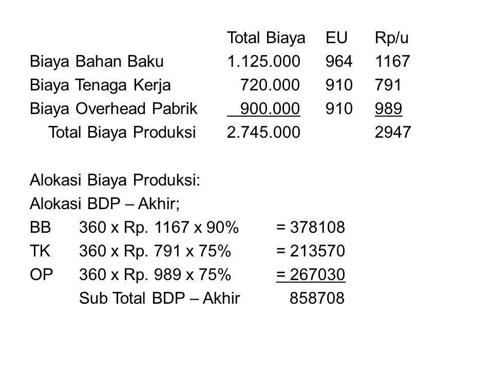 Total Biaya EU Rp/u Biaya Bahan Baku 1. 125