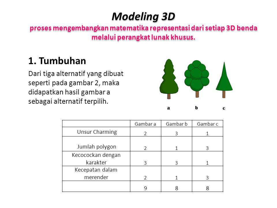 Modeling 3D proses mengembangkan matematika representasi dari setiap 3D benda melalui perangkat lunak khusus.