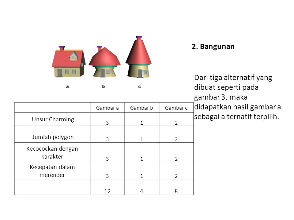 2. Bangunan Dari tiga alternatif yang dibuat seperti pada gambar 3, maka didapatkan hasil gambar a sebagai alternatif terpilih.