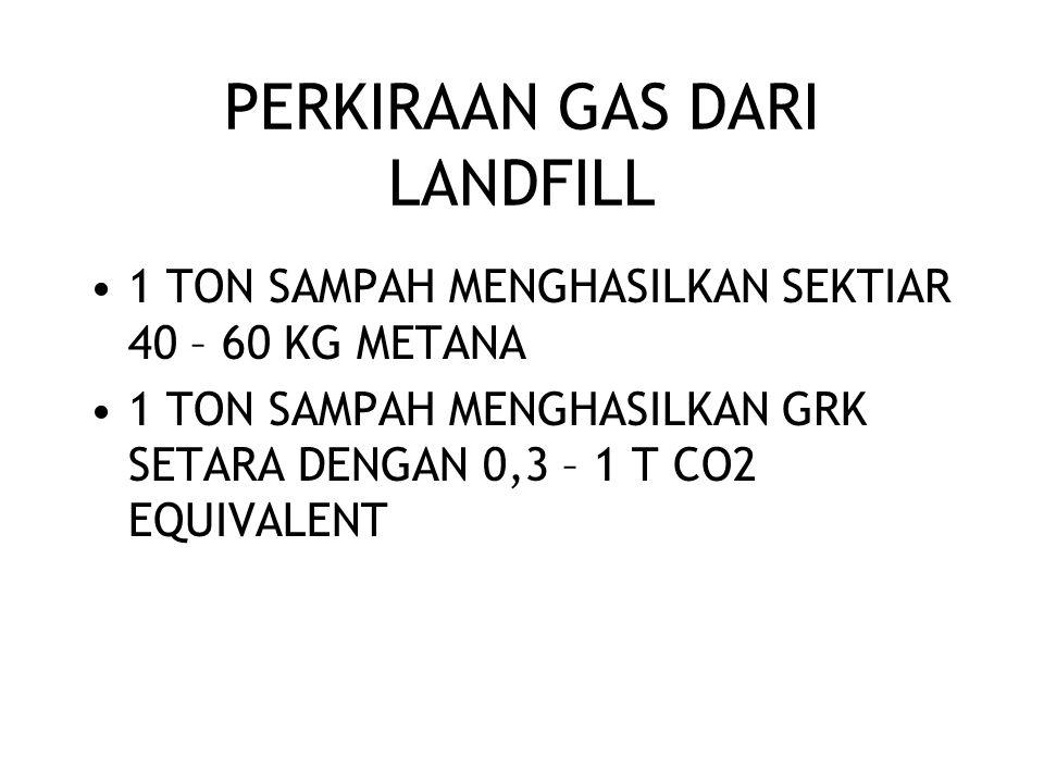 PERKIRAAN GAS DARI LANDFILL