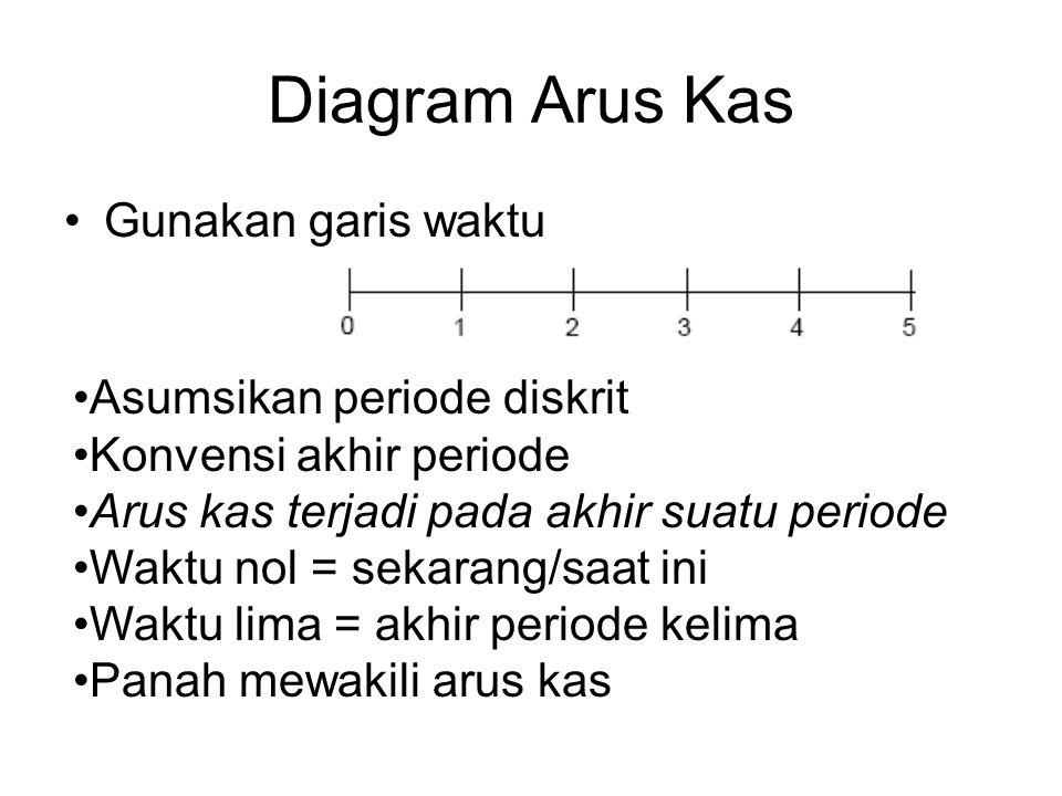 Diagram Arus Kas Gunakan garis waktu Asumsikan periode diskrit