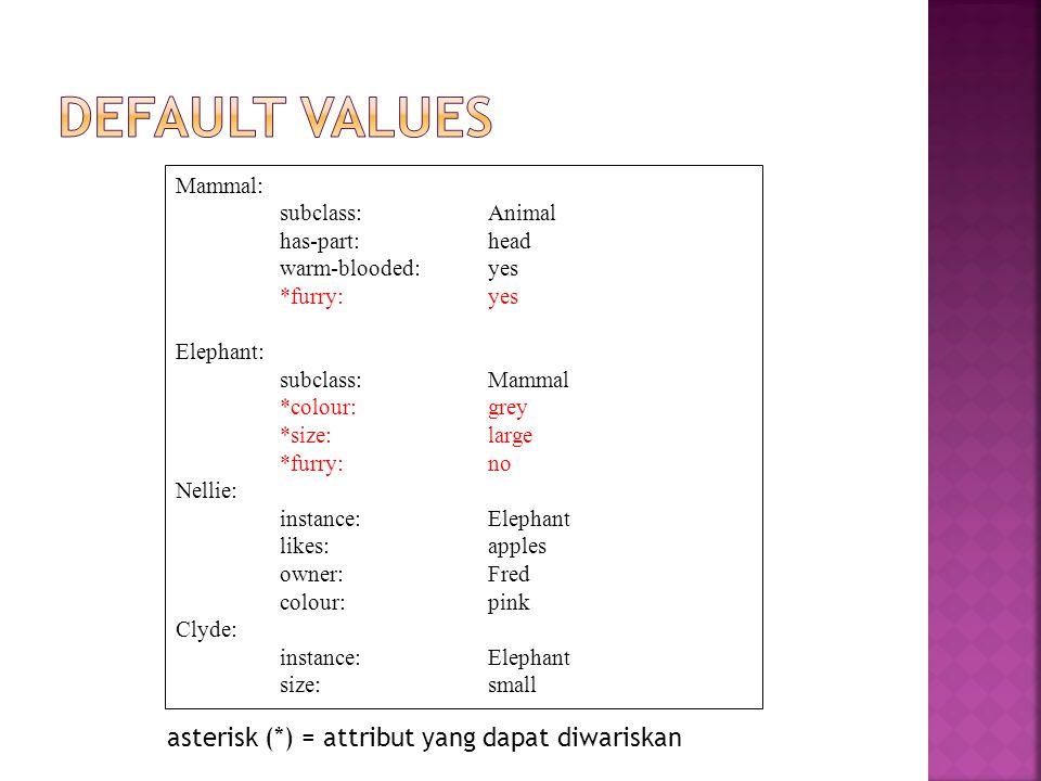 Default values asterisk (*) = attribut yang dapat diwariskan Mammal: