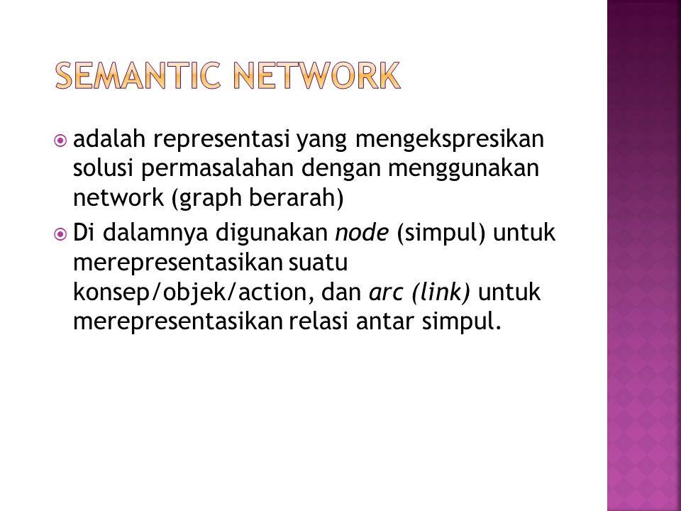 Semantic Network adalah representasi yang mengekspresikan solusi permasalahan dengan menggunakan network (graph berarah)