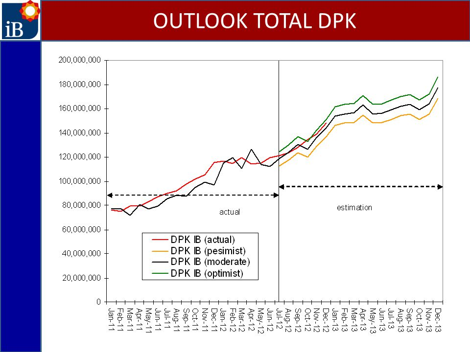 OUTLOOK TOTAL DPK