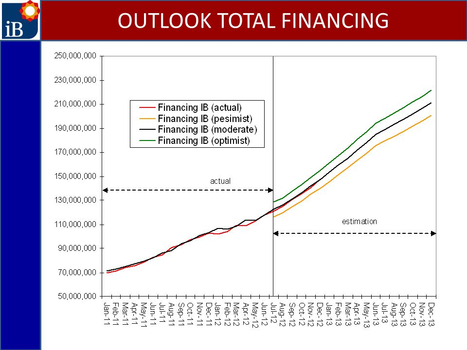 OUTLOOK TOTAL FINANCING