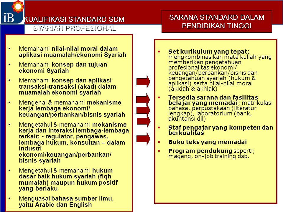 KUALIFIKASI STANDARD SDM SYARIAH PROFESIONAL