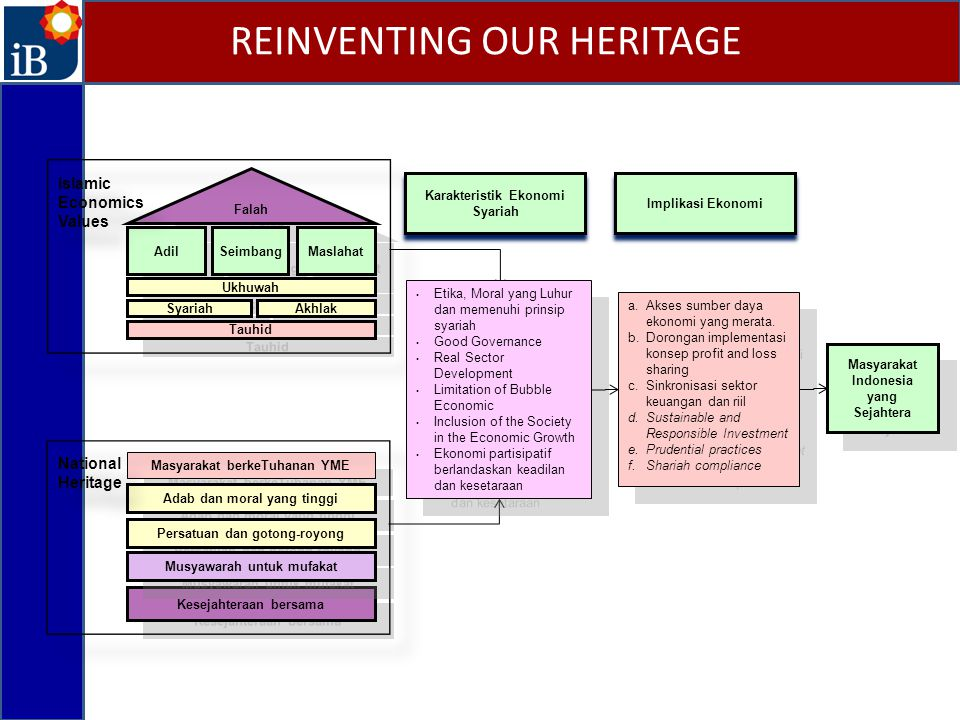 REINVENTING OUR HERITAGE