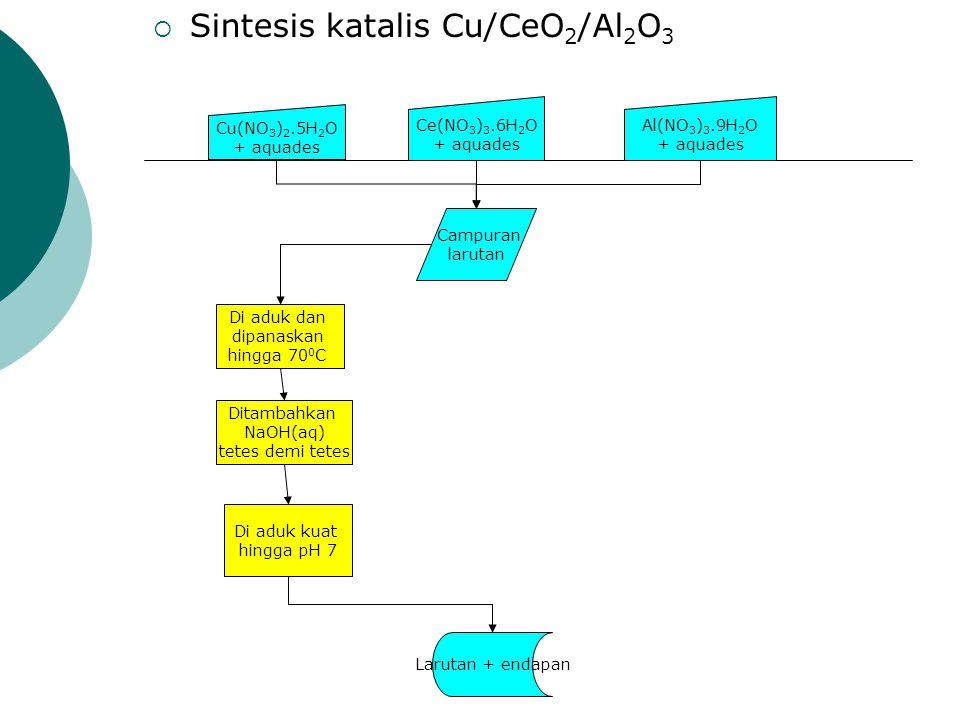 Sintesis katalis Cu/CeO2/Al2O3