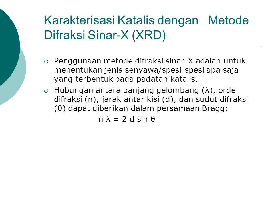 Karakterisasi Katalis dengan Metode Difraksi Sinar-X (XRD)