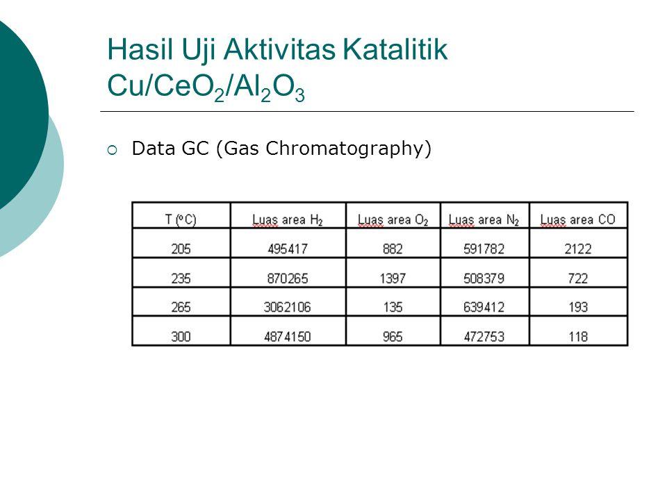 Hasil Uji Aktivitas Katalitik Cu/CeO2/Al2O3